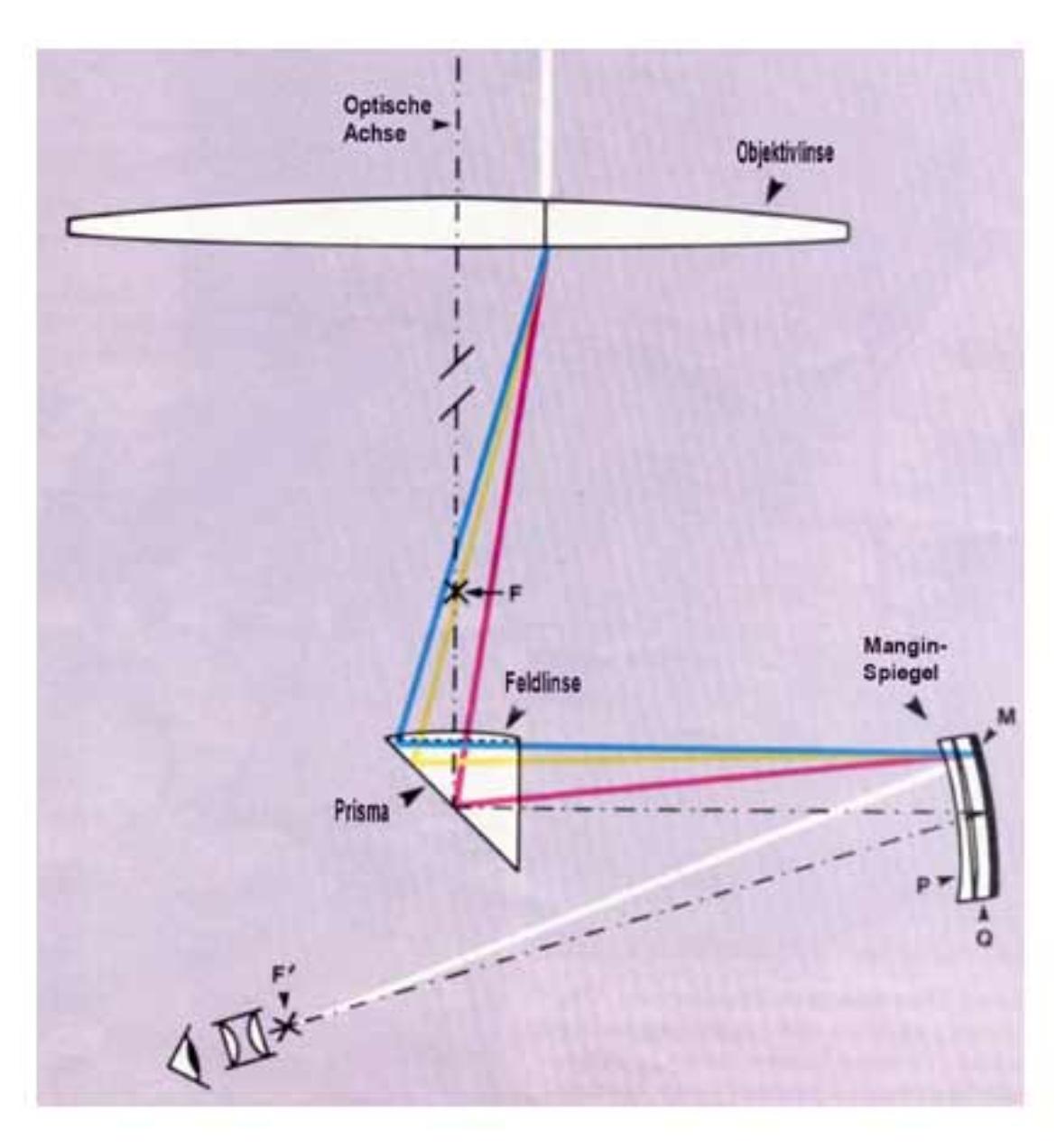 Schematische Darstellung des Lichtbrechungsverhaltens